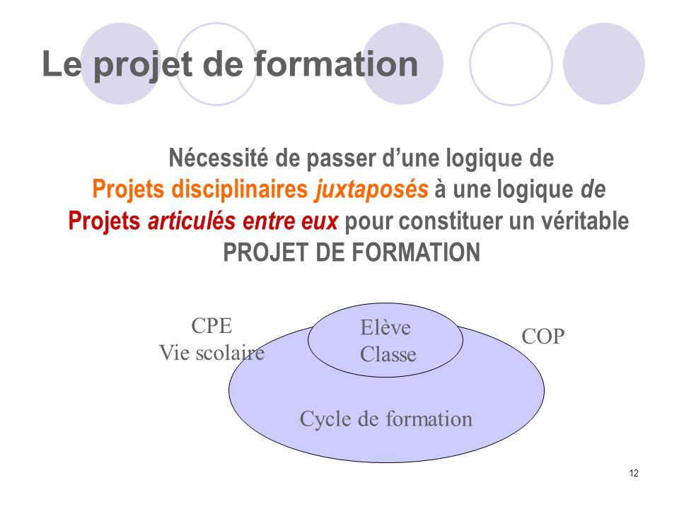 12 Le projet de formation Equipe Pédagogique Cycle de formation CPE Vie scolaire COP Elève Classe Nécessité de passer dune logique de Projets discipli