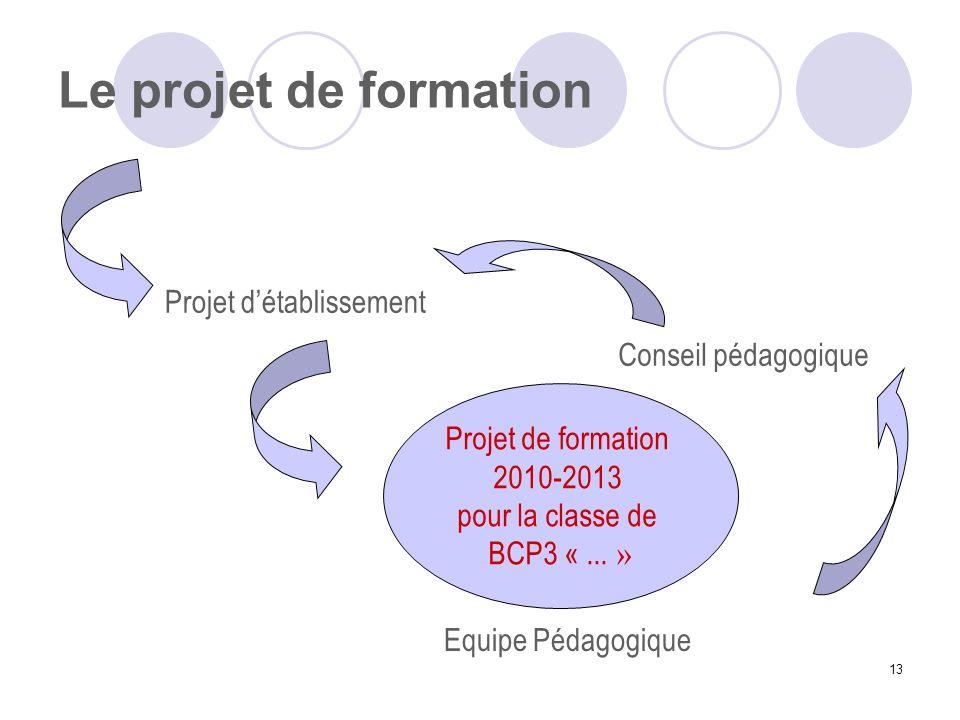 13 Le projet de formation Projet de formation 2010-2013 pour la classe de BCP3 «... » Equipe Pédagogique Projet détablissement Conseil pédagogique