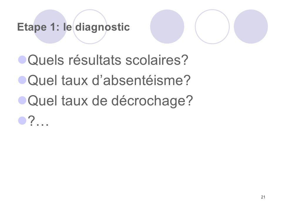 21 Etape 1: le diagnostic Quels résultats scolaires? Quel taux dabsentéisme? Quel taux de décrochage? ?…