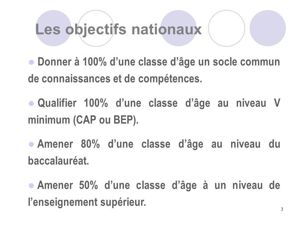 3 Donner à 100% dune classe dâge un socle commun de connaissances et de compétences. Qualifier 100% dune classe dâge au niveau V minimum (CAP ou BEP).