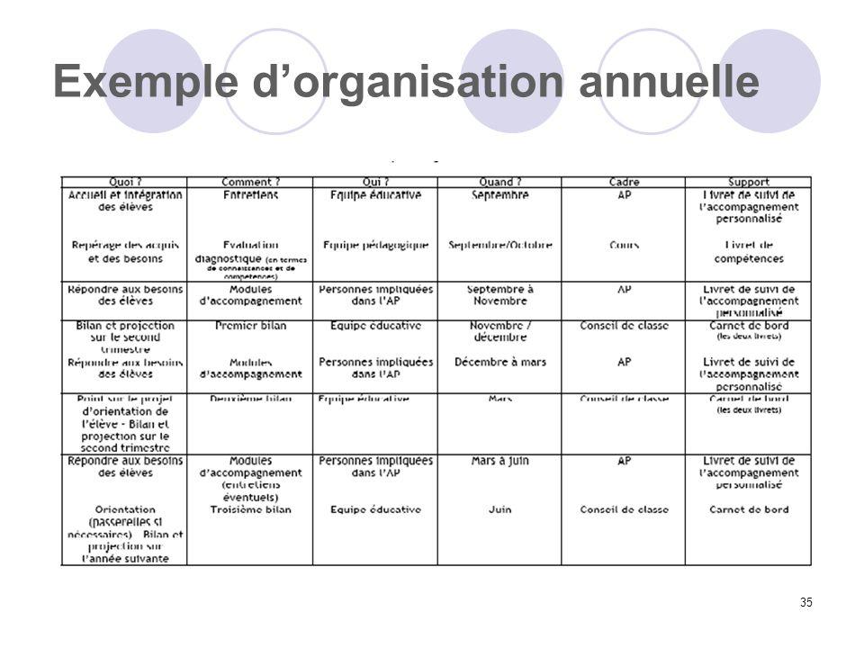 35 Exemple dorganisation annuelle