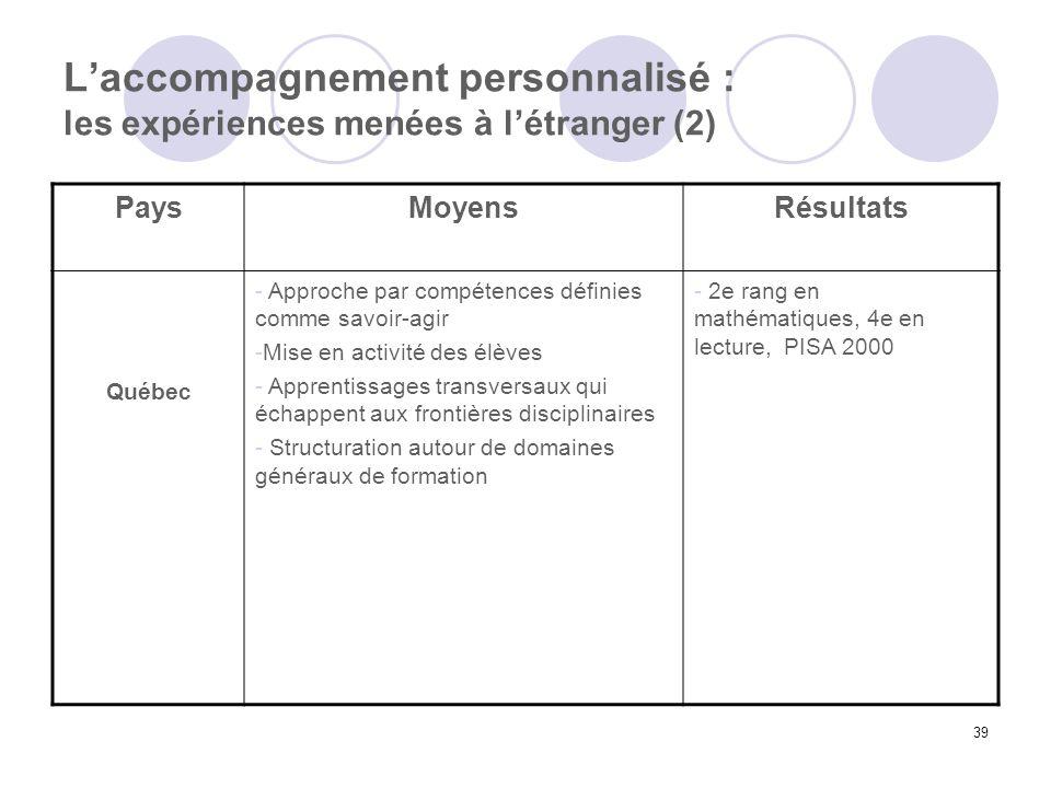 39 Laccompagnement personnalisé : les expériences menées à létranger (2) PaysMoyensRésultats Québec - Approche par compétences définies comme savoir-a