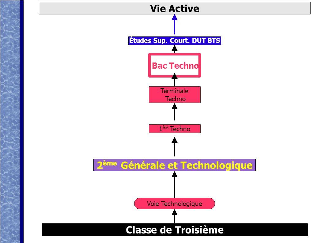 Marc Gillet 2001 D'après ONISEP Classe de Troisième Vie Active Voie Technologique 2 ème Générale et Technologique Bac Techno 1 ère Techno Terminale Te