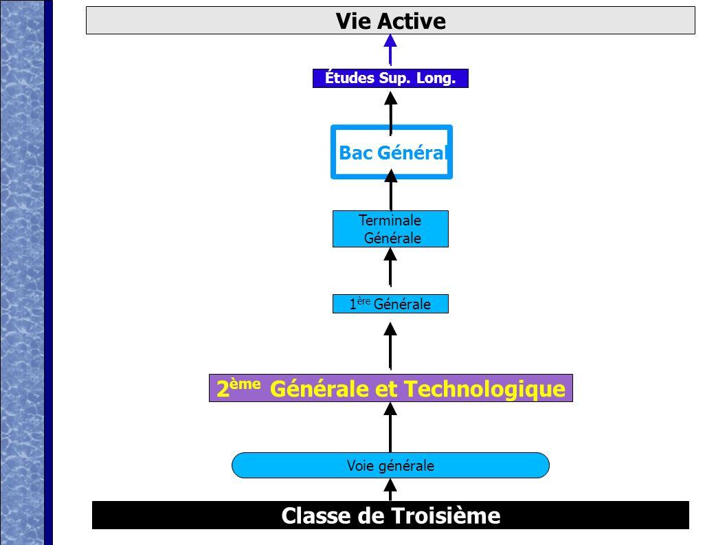 Marc Gillet 2001 D après ONISEP Classe de Troisième Vie Active 2 ème Générale et Technologique Voie générale Bac Général 1 ère Générale Terminale Générale Études Sup.