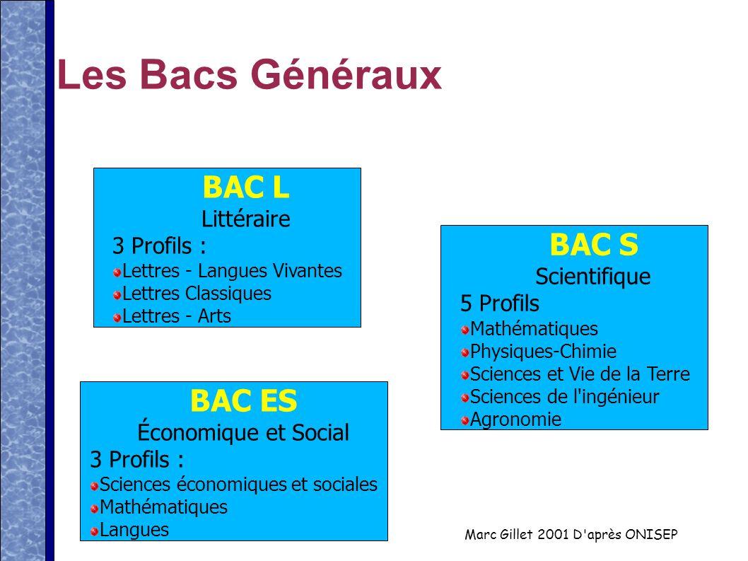 Marc Gillet 2001 D'après ONISEP Les Bacs Généraux BAC S Scientifique 5 Profils Mathématiques Physiques-Chimie Sciences et Vie de la Terre Sciences de