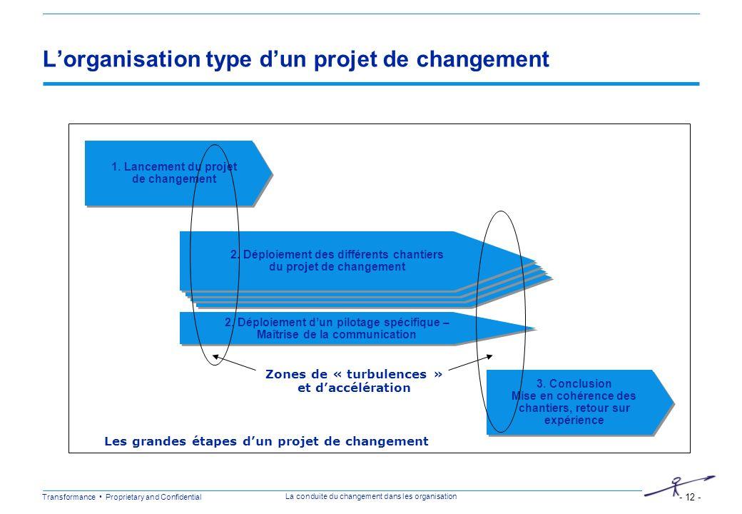 Transformance Proprietary and Confidential - 12 - La conduite du changement dans les organisation Lancement des chantiers de changement Lorganisation