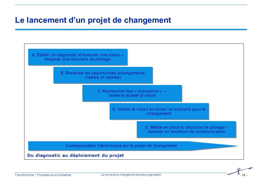 Transformance Proprietary and Confidential - 14 - La conduite du changement dans les organisation Le lancement dun projet de changement A. Etablir un