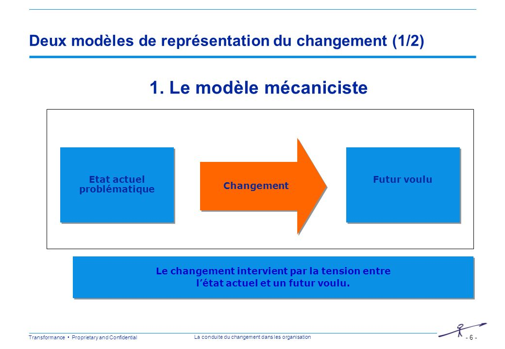Transformance Proprietary and Confidential - 6 - La conduite du changement dans les organisation Deux modèles de représentation du changement (1/2) Et