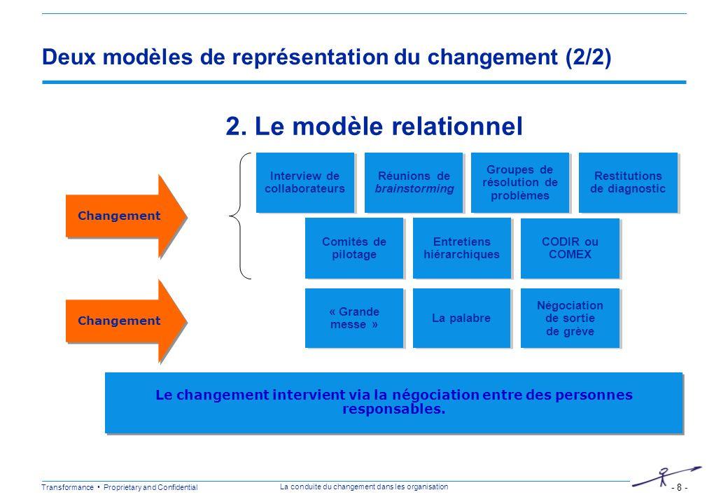 Transformance Proprietary and Confidential - 8 - La conduite du changement dans les organisation Deux modèles de représentation du changement (2/2) In
