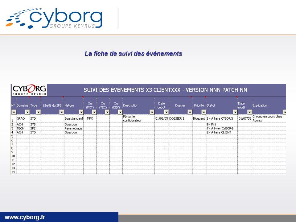 www.cyborg.fr La fiche de suivi des événements