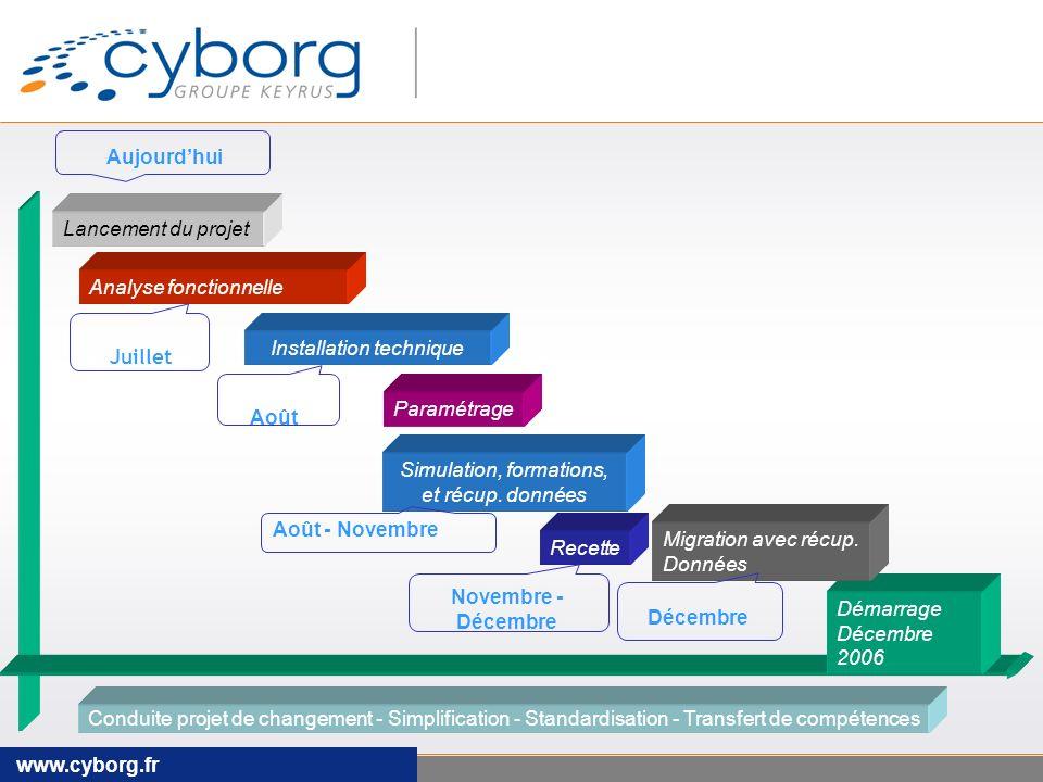 www.cyborg.fr Analyse fonctionnelle Conduite projet de changement - Simplification - Standardisation - Transfert de compétences Démarrage Décembre 2006 Migration avec récup.