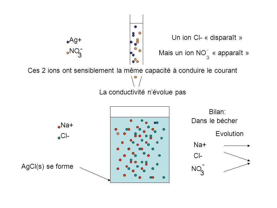 Na+ Cl- Ag+ NO 3 - Bilan: Dans le bécher Na+ Evolution Cl- AgCl(s) se forme NO 3 - Un ion Cl- « disparaît » Mais un ion NO « apparaît » - 3 Ces 2 ions