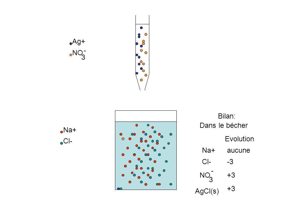Na+ Cl- Ag+ NO 3 - Bilan: Dans le bécher Na+ Evolution Cl- NO 3 - aucune -1 +1 AgCl(s) +1 +2 +3 -2-3