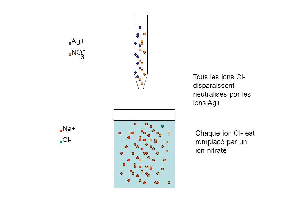 Na+ Cl- Ag+ NO 3 - Tous les ions Cl- disparaissent neutralisés par les ions Ag+ Chaque ion Cl- est remplacé par un ion nitrate