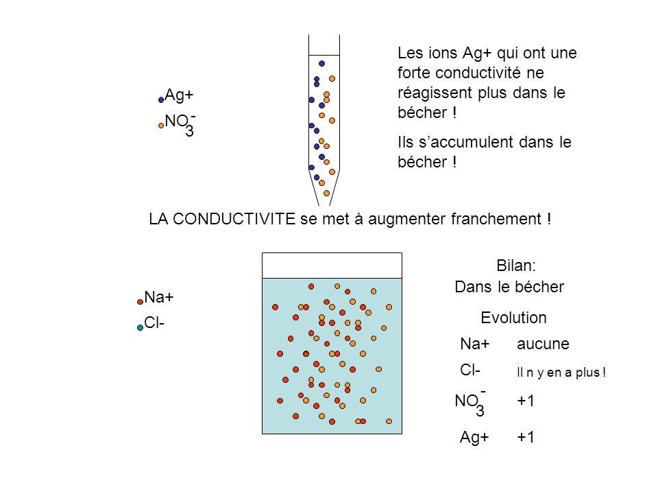 Na+ Cl- Ag+ NO 3 - Il n y a plus dion Cl- dans le becher, pourtant on ajoute encore de la solution de nitrate dargent… Bilan: Dans le bécher Na+ Cl- N
