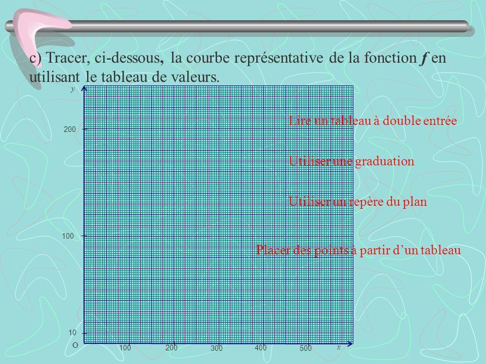 c) Tracer, ci-dessous, la courbe représentative de la fonction f en utilisant le tableau de valeurs. O x y 200 100 300 400 500 10 100 200 Lire un tabl