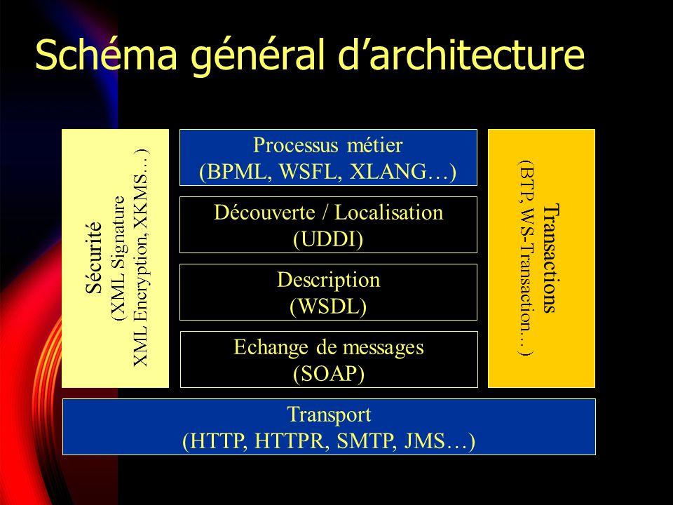 Mise en œuvre Annuaire Echange de messages (SOAP) Transport (HTTP, HTTPR, SMTP, JMS…) ServiceClient Recherche (UDDI) Publication (WSDL, UDDI) Lien (XML)