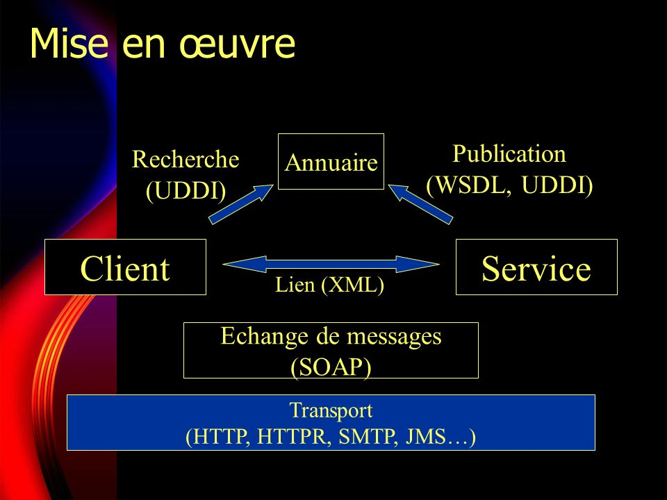 Exemples de plates-formes Apache AXIS (open source) Microsoft.Net IBM Web Services Architecture (WebSphere) Oracle Dynamic Services Sun ONE, NetBeans… BEA Web Services Architecture (WebLogic) IONA SilverStream, CapeClear…