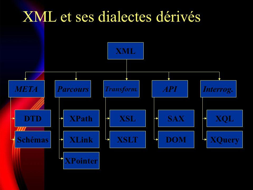 Objectifs Utilisation sur le réseau Internet Lisible par un humain Description formelle et concise Support de plusieurs types dapplications Aisément manipulable par des programmes de gestion de contenus Compatibilité avec SGML