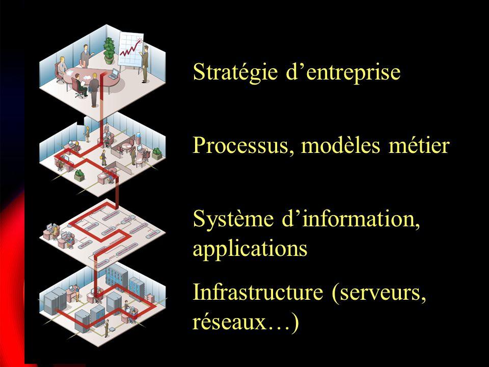 Larchitecture SOA Architectures orientées services (SOA) : Distribuées A base de composants interopérables Services autonomes et indépendants Accessibles via les technologies de lInternet Dynamiques, modulaires « Scallables »