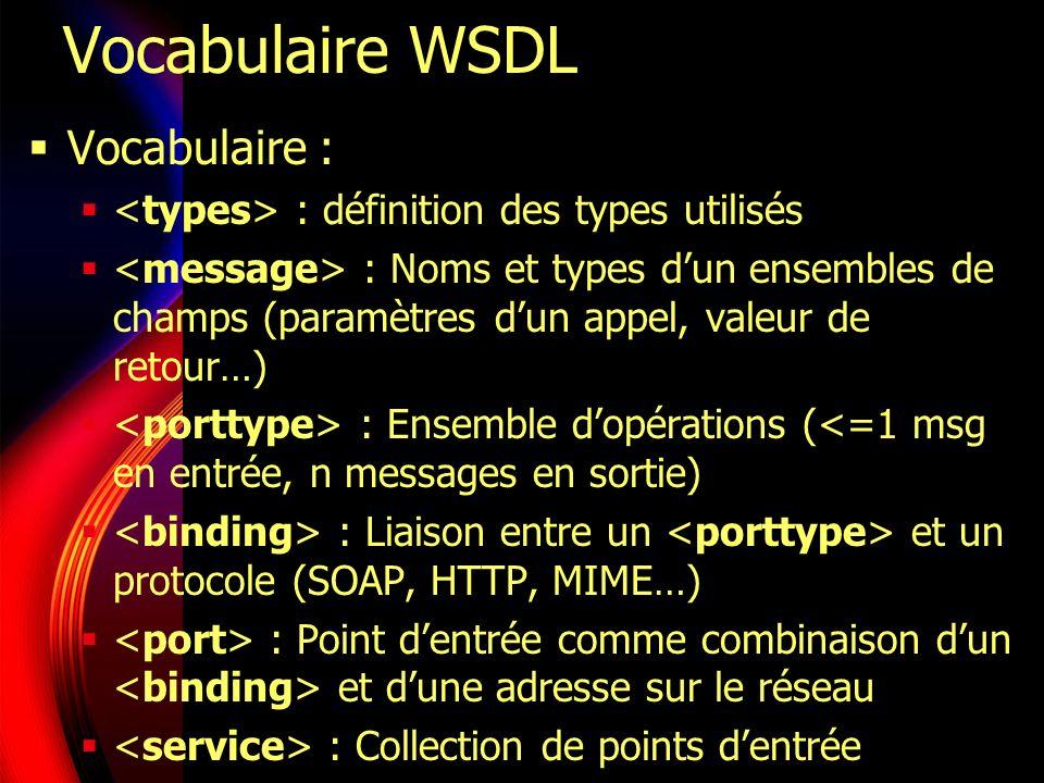 Document WSDL Un espace de noms : http://schemas.xmlsoap.org/wsdl/ Préfixe : wsdl Elément racine : wsdl:definitions Enfants : wsdl:types (*) : les types de données wsdl:messages (*) : les messages échangés wsdl:porttype (*) : opérations wsdl:binding (*) : bindings wsdl:service (*) : Services Web