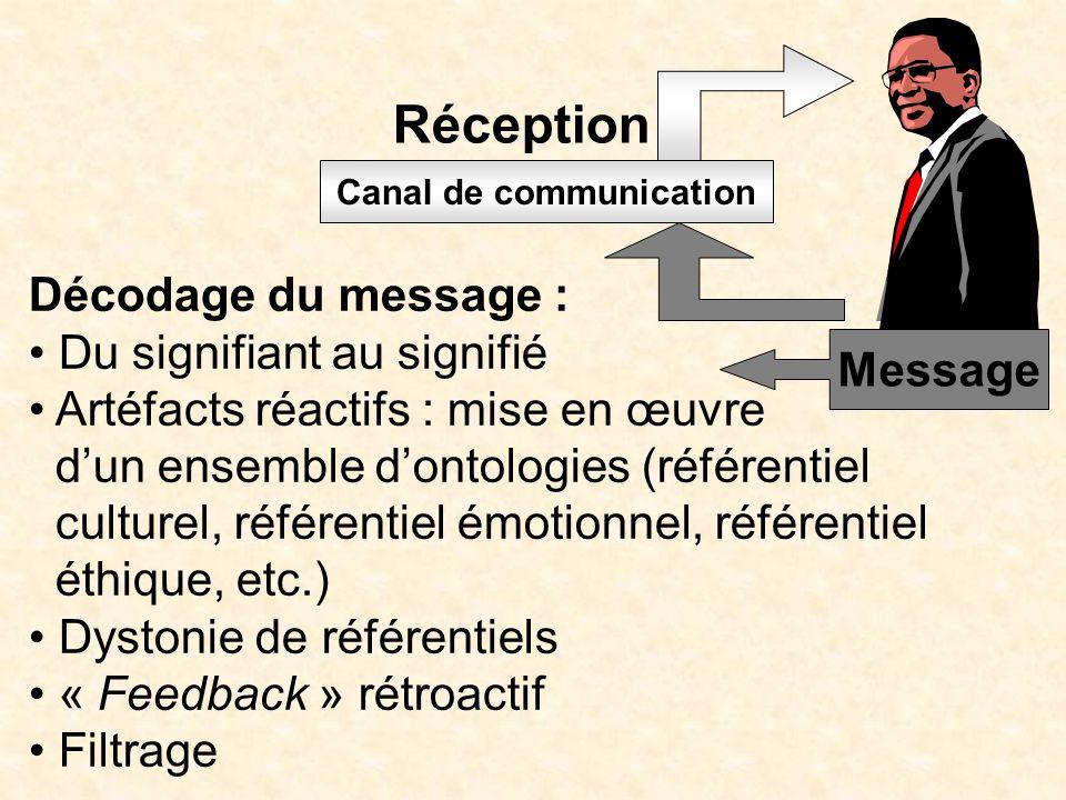 Canal de communication Message Réception Décodage du message : Du signifiant au signifié Artéfacts réactifs : mise en œuvre dun ensemble dontologies (référentiel culturel, référentiel émotionnel, référentiel éthique, etc.) Dystonie de référentiels « Feedback » rétroactif Filtrage