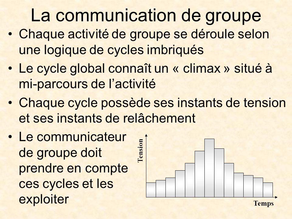 Chaque activité de groupe se déroule selon une logique de cycles imbriqués Le cycle global connaît un « climax » situé à mi-parcours de lactivité Chaque cycle possède ses instants de tension et ses instants de relâchement Le communicateur de groupe doit prendre en compte ces cycles et les exploiter La communication de groupe Temps Tension
