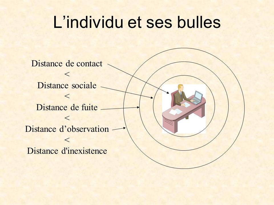 Lindividu et ses bulles Distance de contact < Distance sociale < Distance de fuite < Distance dobservation < Distance d inexistence