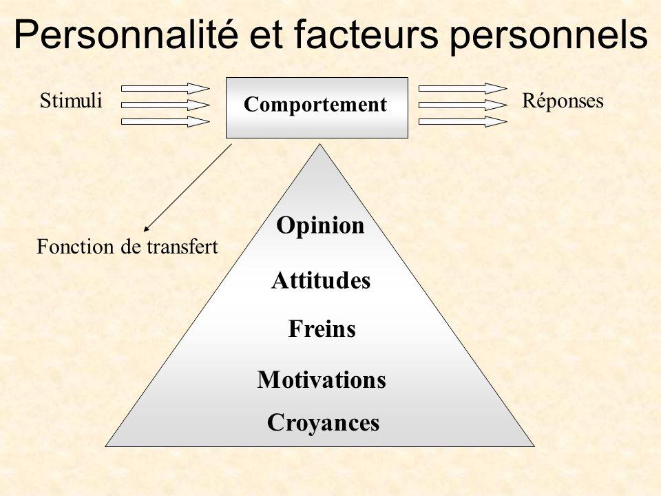 Personnalité et facteurs personnels Comportement Opinion Attitudes Freins Motivations Croyances StimuliRéponses Fonction de transfert
