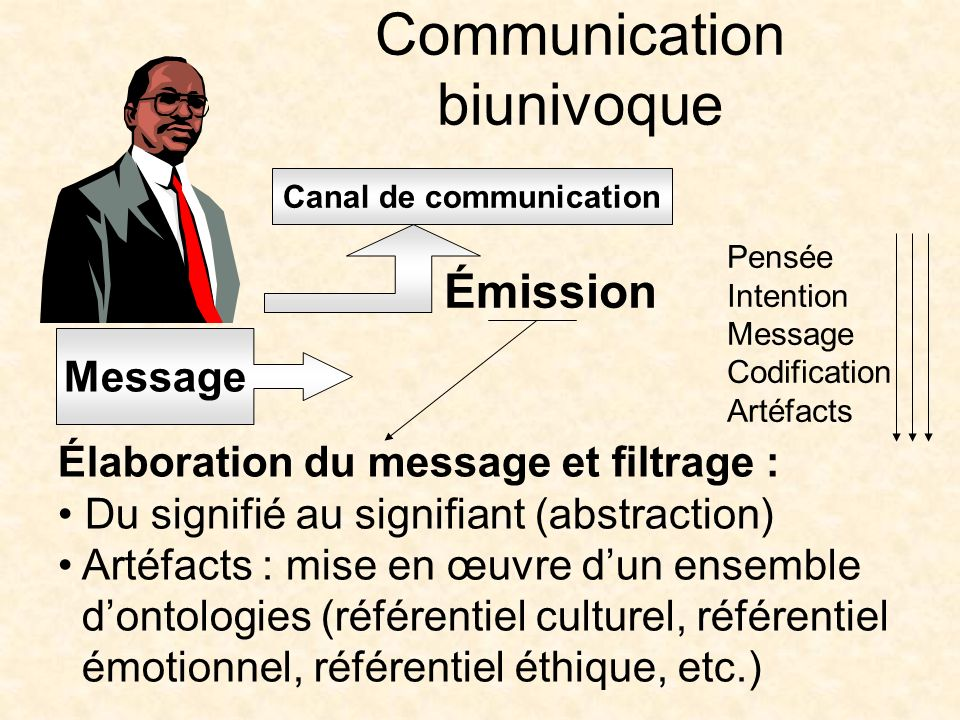 Communication biunivoque Canal de communication Message Émission Élaboration du message et filtrage : Du signifié au signifiant (abstraction) Artéfact