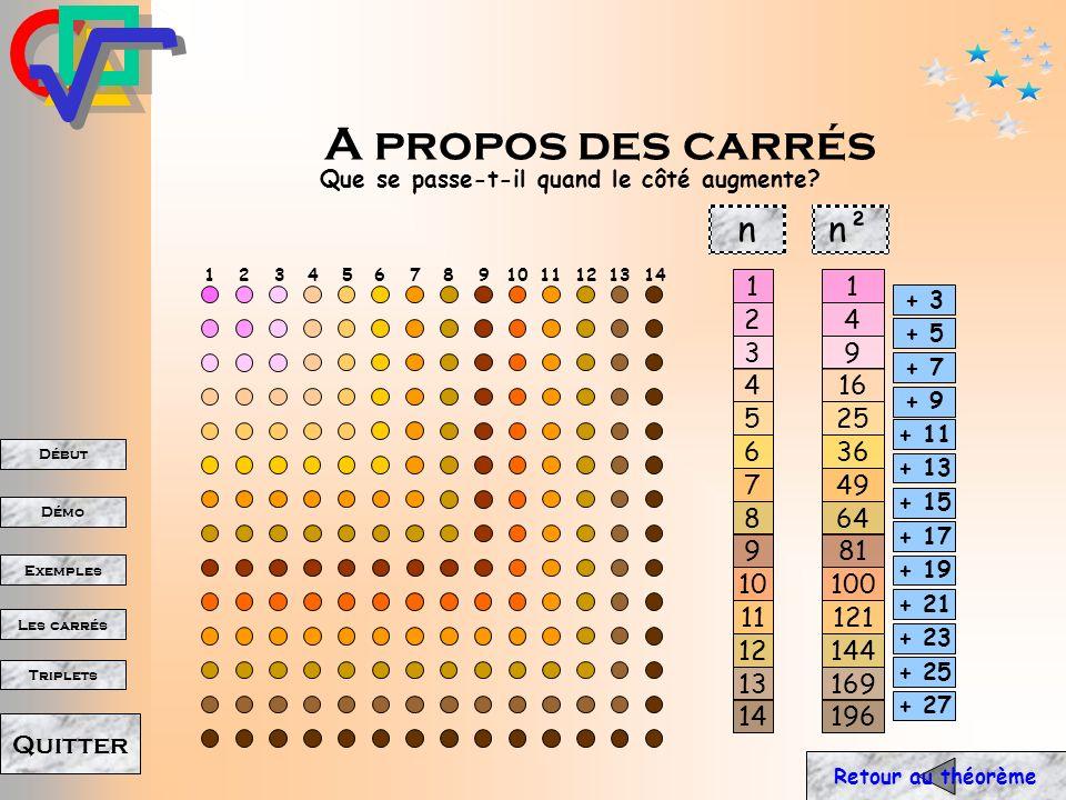 Début Démo Triplets Exemples Les carrés Quitter Pythagore Théorie des nombres Parmi les multiples recherches mathématiques réalisées par les pythagoriciens, leurs travaux sur les nombres pairs et impairs, et les nombres premiers et carrés eurent une importance fondamentale dans la théorie des nombres.