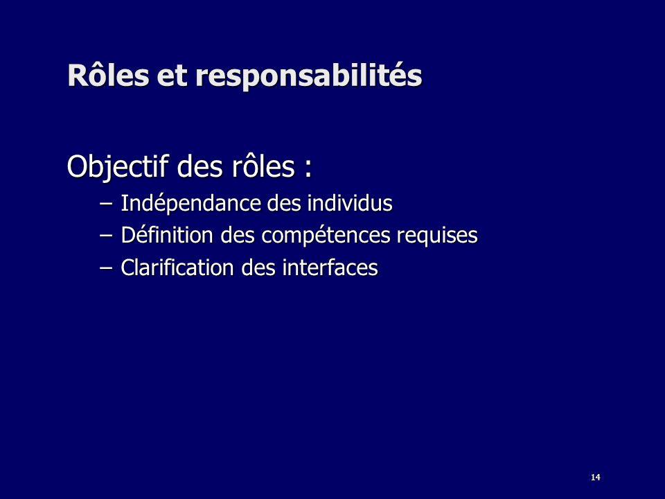 14 Rôles et responsabilités Objectif des rôles : –Indépendance des individus –Définition des compétences requises –Clarification des interfaces