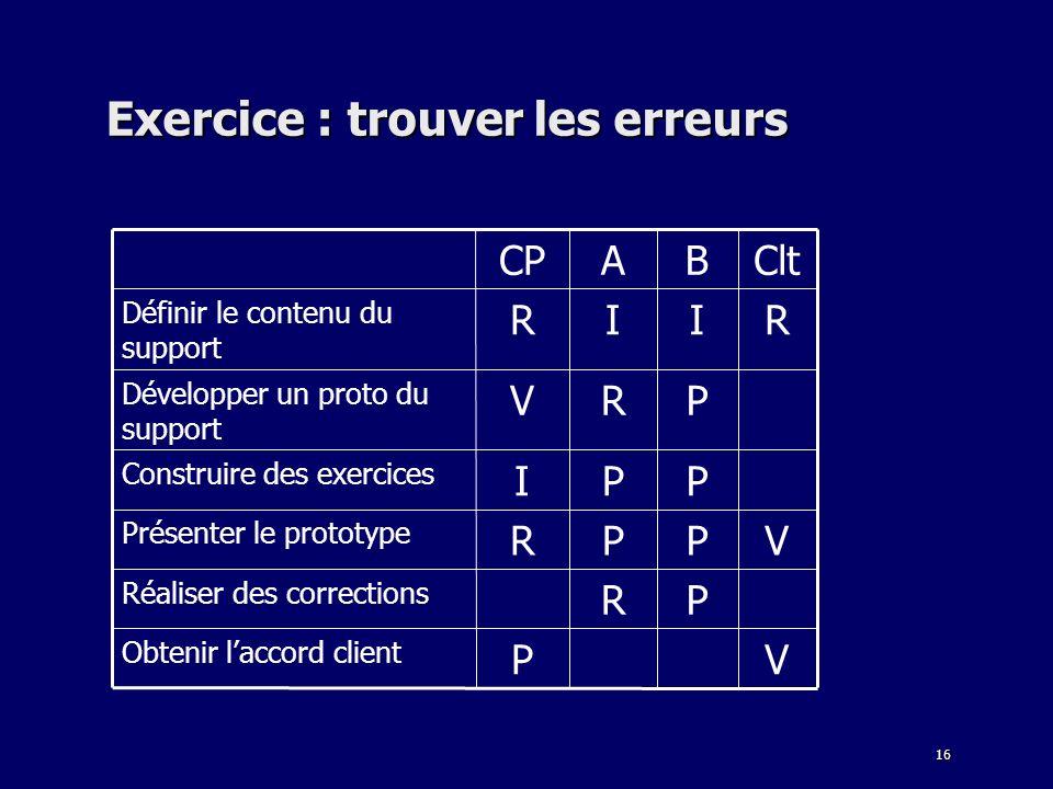 16 Exercice : trouver les erreurs VP Obtenir laccord client PR Réaliser des corrections VPPR Présenter le prototype PPI Construire des exercices PRV Développer un proto du support RIIR Définir le contenu du support CltBACP
