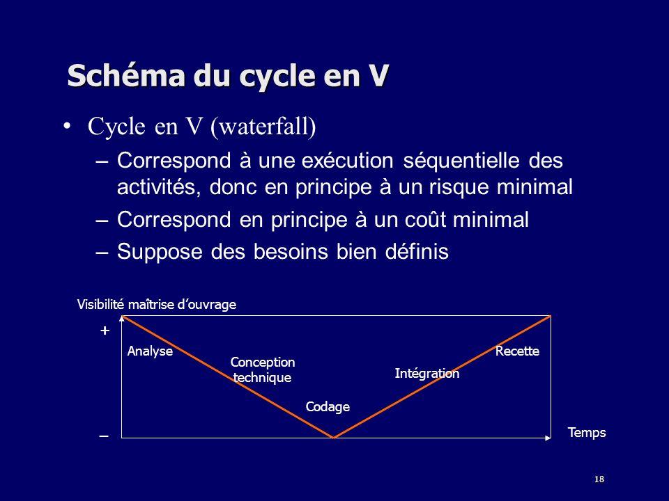 18 Schéma du cycle en V Cycle en V (waterfall) –Correspond à une exécution séquentielle des activités, donc en principe à un risque minimal –Correspon