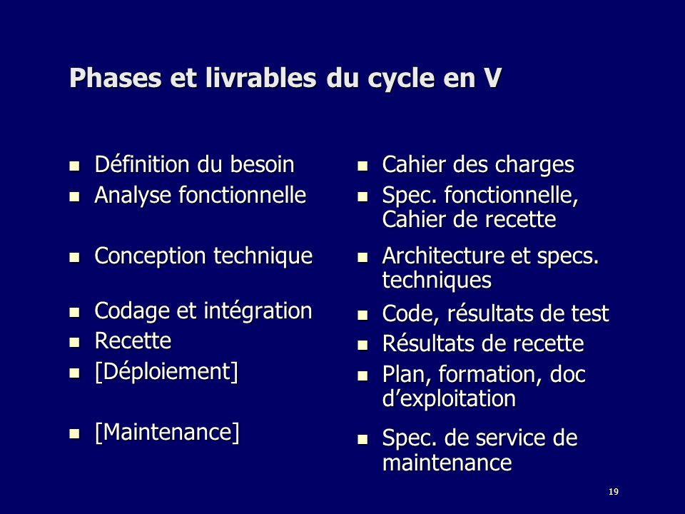 19 Phases et livrables du cycle en V Définition du besoin Définition du besoin Analyse fonctionnelle Analyse fonctionnelle Conception technique Concep