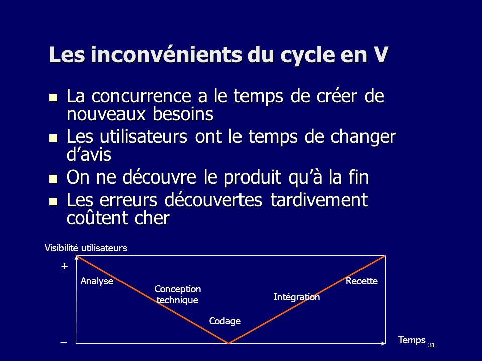 31 Les inconvénients du cycle en V La concurrence a le temps de créer de nouveaux besoins La concurrence a le temps de créer de nouveaux besoins Les u
