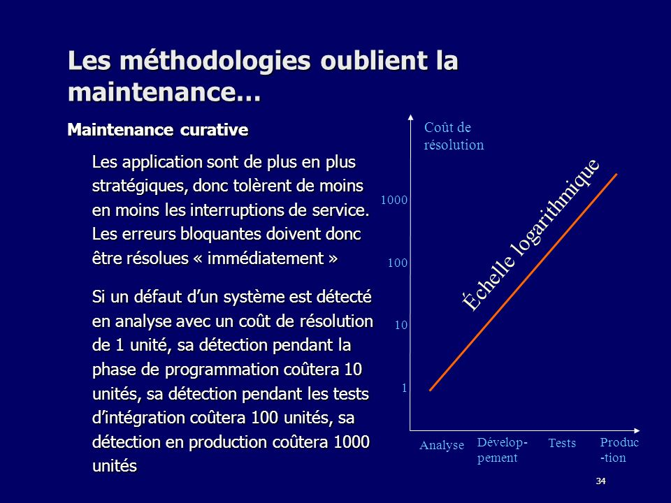 34 Les méthodologies oublient la maintenance… Maintenance curative Les application sont de plus en plus stratégiques, donc tolèrent de moins en moins les interruptions de service.