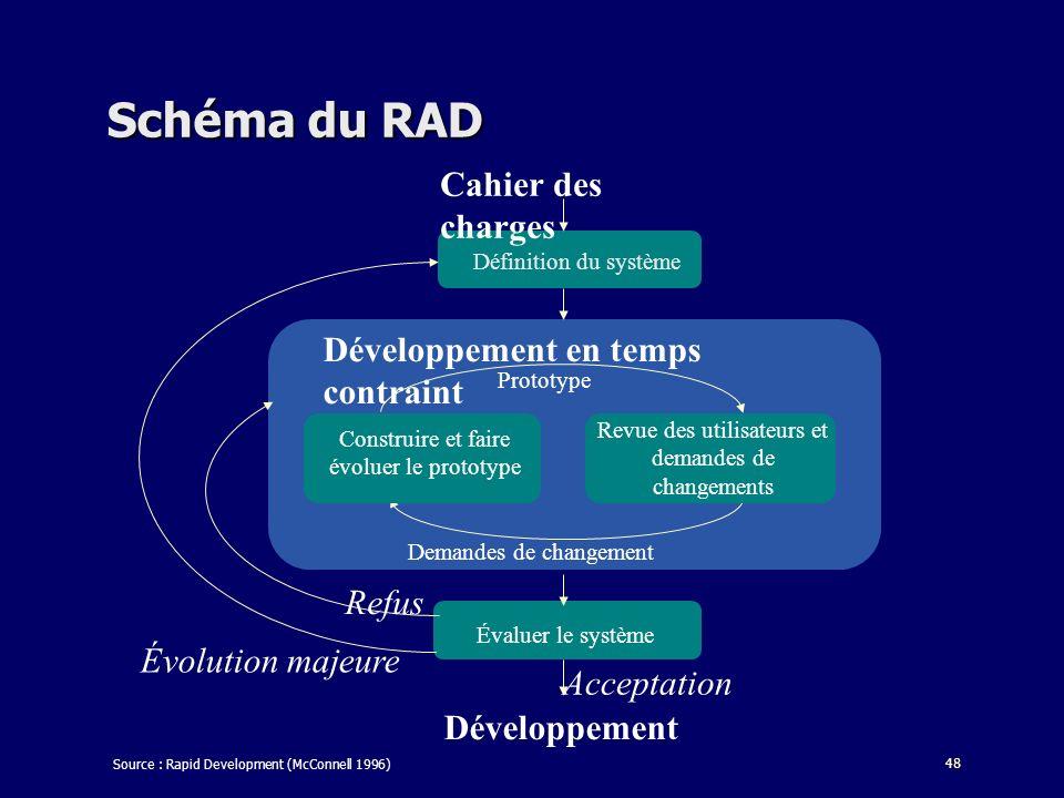 48 Schéma du RAD Cahier des charges Définition du système Prototype Revue des utilisateurs et demandes de changements Construire et faire évoluer le prototype Demandes de changement Évaluer le système Développement Acceptation Évolution majeure Refus Développement en temps contraint Source : Rapid Development (McConnell 1996)