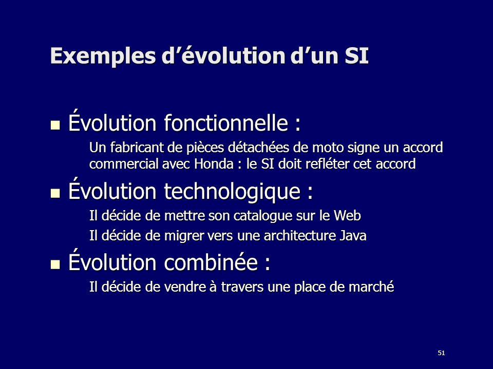 51 Exemples dévolution dun SI Évolution fonctionnelle : Évolution fonctionnelle : Un fabricant de pièces détachées de moto signe un accord commercial