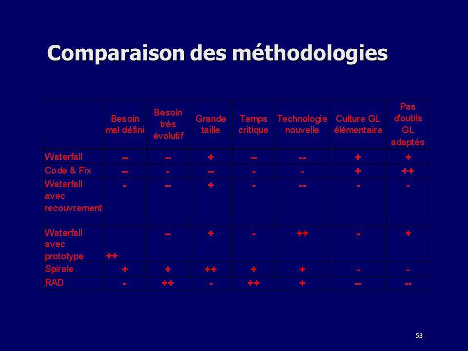 53 Comparaison des méthodologies