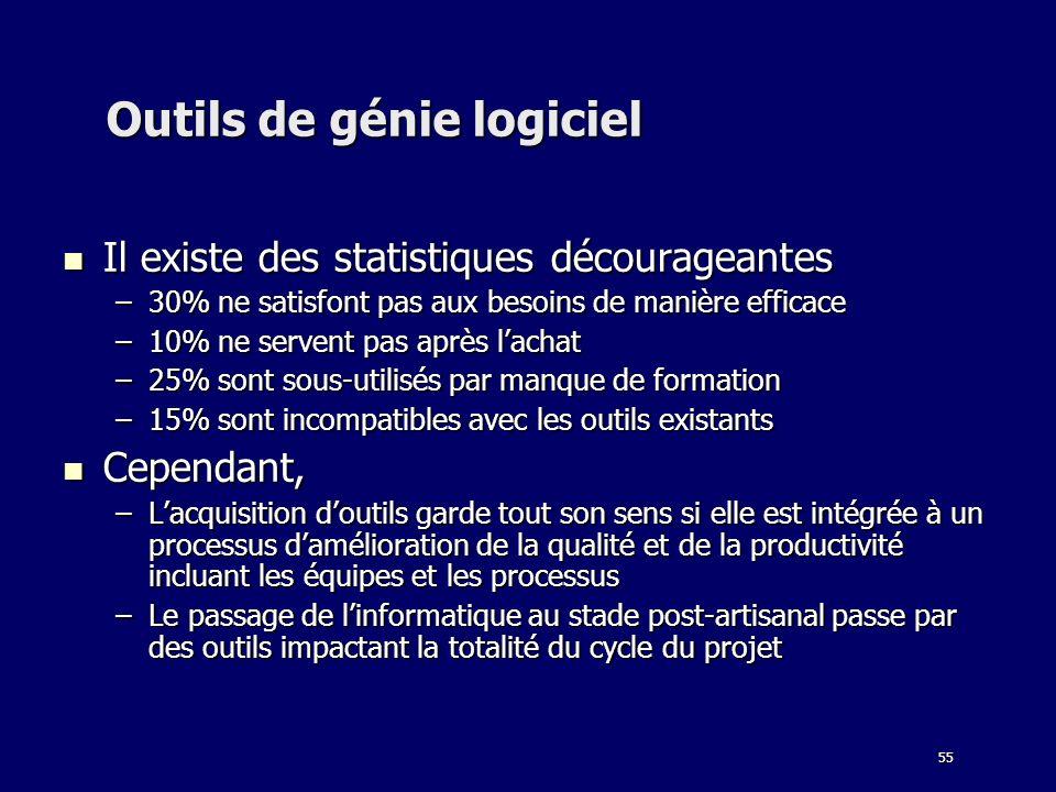 55 Outils de génie logiciel Il existe des statistiques décourageantes Il existe des statistiques décourageantes –30% ne satisfont pas aux besoins de m