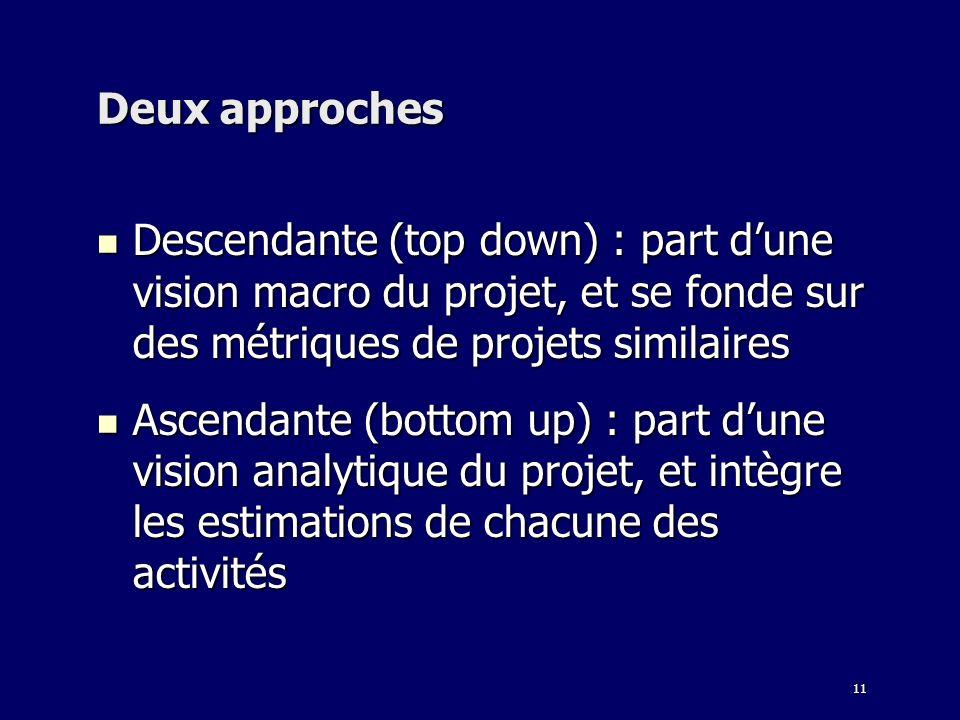 11 Deux approches Descendante (top down) : part dune vision macro du projet, et se fonde sur des métriques de projets similaires Descendante (top down) : part dune vision macro du projet, et se fonde sur des métriques de projets similaires Ascendante (bottom up) : part dune vision analytique du projet, et intègre les estimations de chacune des activités Ascendante (bottom up) : part dune vision analytique du projet, et intègre les estimations de chacune des activités