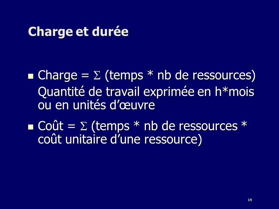 14 Charge et durée Charge = (temps * nb de ressources) Charge = (temps * nb de ressources) Quantité de travail exprimée en h*mois ou en unités dœuvre Coût = (temps * nb de ressources * coût unitaire dune ressource) Coût = (temps * nb de ressources * coût unitaire dune ressource)