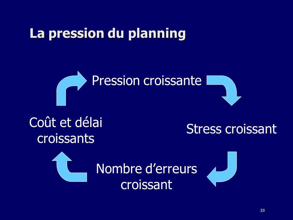 23 La pression du planning Pression croissante Stress croissant Nombre derreurs croissant Coût et délai croissants