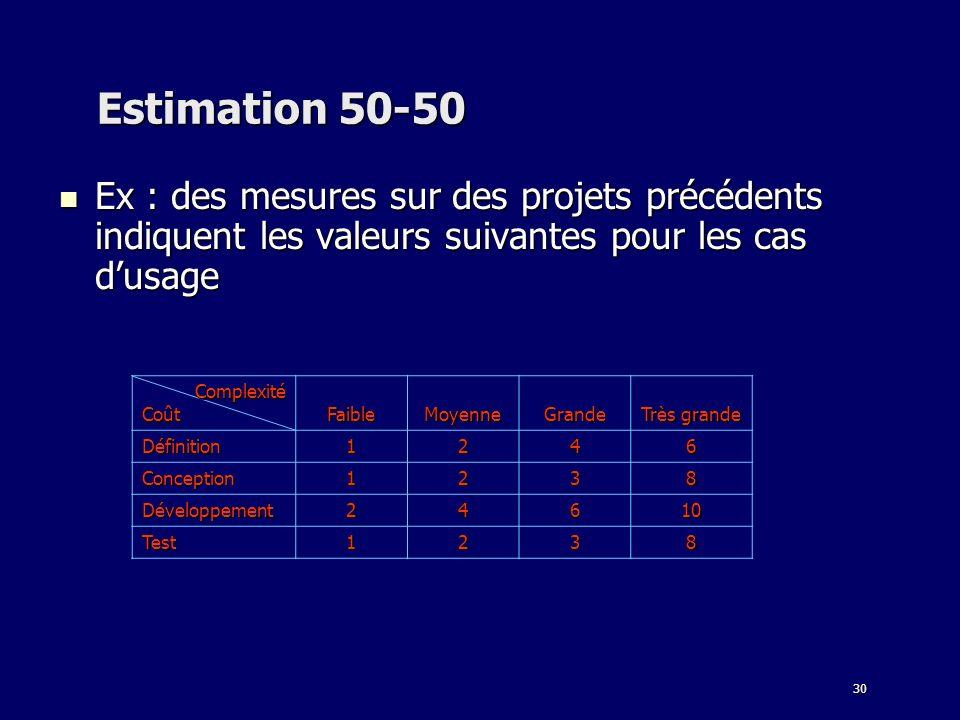 30 Estimation 50-50 Ex : des mesures sur des projets précédents indiquent les valeurs suivantes pour les cas dusage Ex : des mesures sur des projets précédents indiquent les valeurs suivantes pour les cas dusage ComplexitéCoût FaibleMoyenneGrande Très grande Définition1246 Conception1238 Développement24610 Test1238