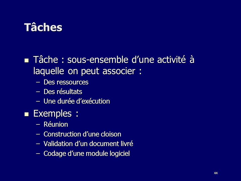 44 Tâches Tâche : sous-ensemble dune activité à laquelle on peut associer : Tâche : sous-ensemble dune activité à laquelle on peut associer : –Des ressources –Des résultats –Une durée dexécution Exemples : Exemples : –Réunion –Construction dune cloison –Validation dun document livré –Codage dune module logiciel