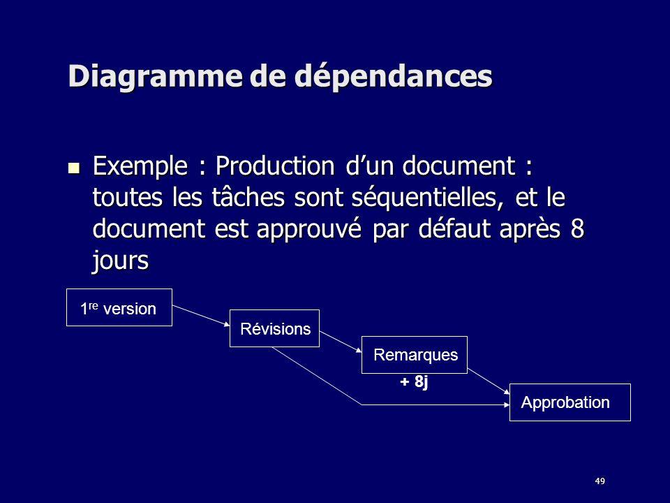 49 Diagramme de dépendances Exemple : Production dun document : toutes les tâches sont séquentielles, et le document est approuvé par défaut après 8 jours Exemple : Production dun document : toutes les tâches sont séquentielles, et le document est approuvé par défaut après 8 jours 1 re version Révisions Remarques Approbation + 8j