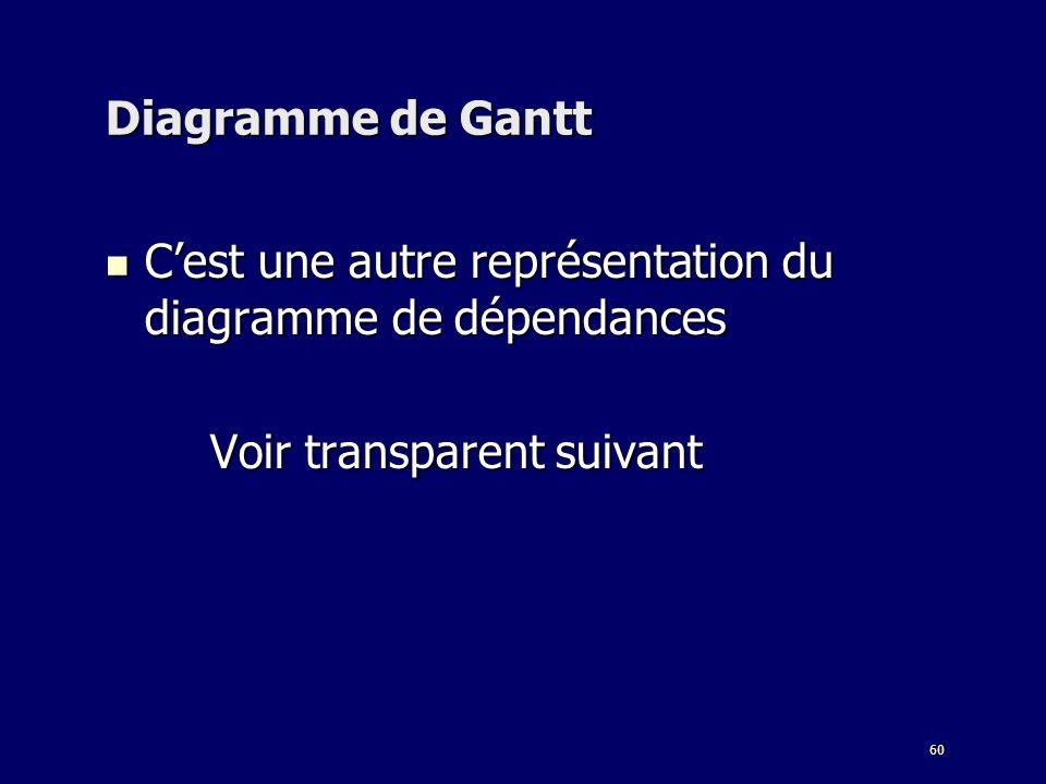60 Diagramme de Gantt Cest une autre représentation du diagramme de dépendances Cest une autre représentation du diagramme de dépendances Voir transparent suivant