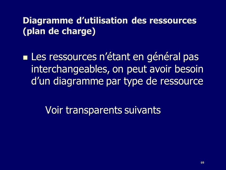 69 Diagramme dutilisation des ressources (plan de charge) Les ressources nétant en général pas interchangeables, on peut avoir besoin dun diagramme par type de ressource Les ressources nétant en général pas interchangeables, on peut avoir besoin dun diagramme par type de ressource Voir transparents suivants