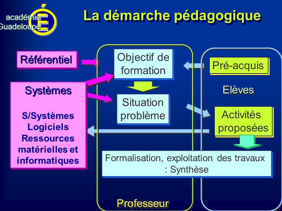 cv académieGuadeloupeacadémieGuadeloupe André MARCANT La démarche pédagogique Activités proposées Activités proposées Objectif de formation Objectif d